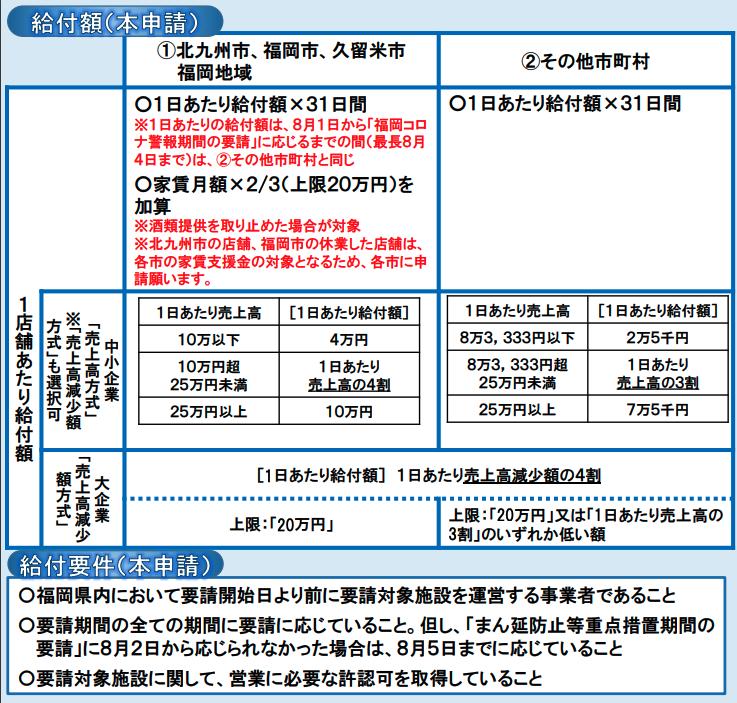 【第10期】福岡県感染拡大防止協力金給付額