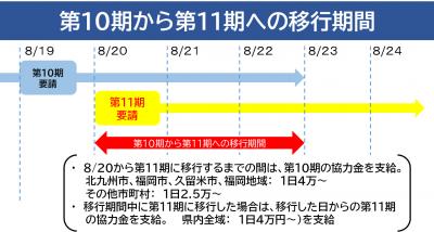 第10期から第11期への移行期間