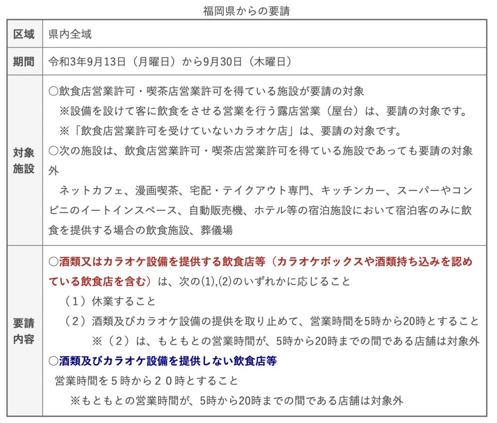 【第12期】福岡県感染拡大防止協力金について